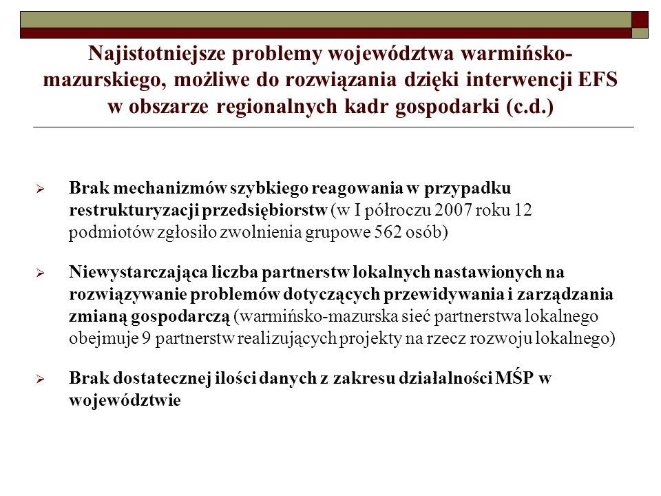 Najistotniejsze problemy województwa warmińsko- mazurskiego, możliwe do rozwiązania dzięki interwencji EFS w obszarze regionalnych kadr gospodarki (c.d.) Brak mechanizmów szybkiego reagowania w przypadku restrukturyzacji przedsiębiorstw (w I półroczu 2007 roku 12 podmiotów zgłosiło zwolnienia grupowe 562 osób) Niewystarczająca liczba partnerstw lokalnych nastawionych na rozwiązywanie problemów dotyczących przewidywania i zarządzania zmianą gospodarczą (warmińsko-mazurska sieć partnerstwa lokalnego obejmuje 9 partnerstw realizujących projekty na rzecz rozwoju lokalnego) Brak dostatecznej ilości danych z zakresu działalności MŚP w województwie