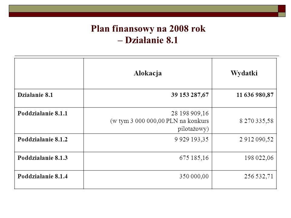 Plan finansowy na 2008 rok – Działanie 8.1 AlokacjaWydatki Działanie 8.139 153 287,67 11 636 980,87 Poddziałanie 8.1.128 198 909,16 (w tym 3 000 000,00 PLN na konkurs pilotażowy) 8 270 335,58 Poddziałanie 8.1.29 929 193,35 2 912 090,52 Poddziałanie 8.1.3675 185,16 198 022,06 Poddziałanie 8.1.4350 000,00 256 532,71