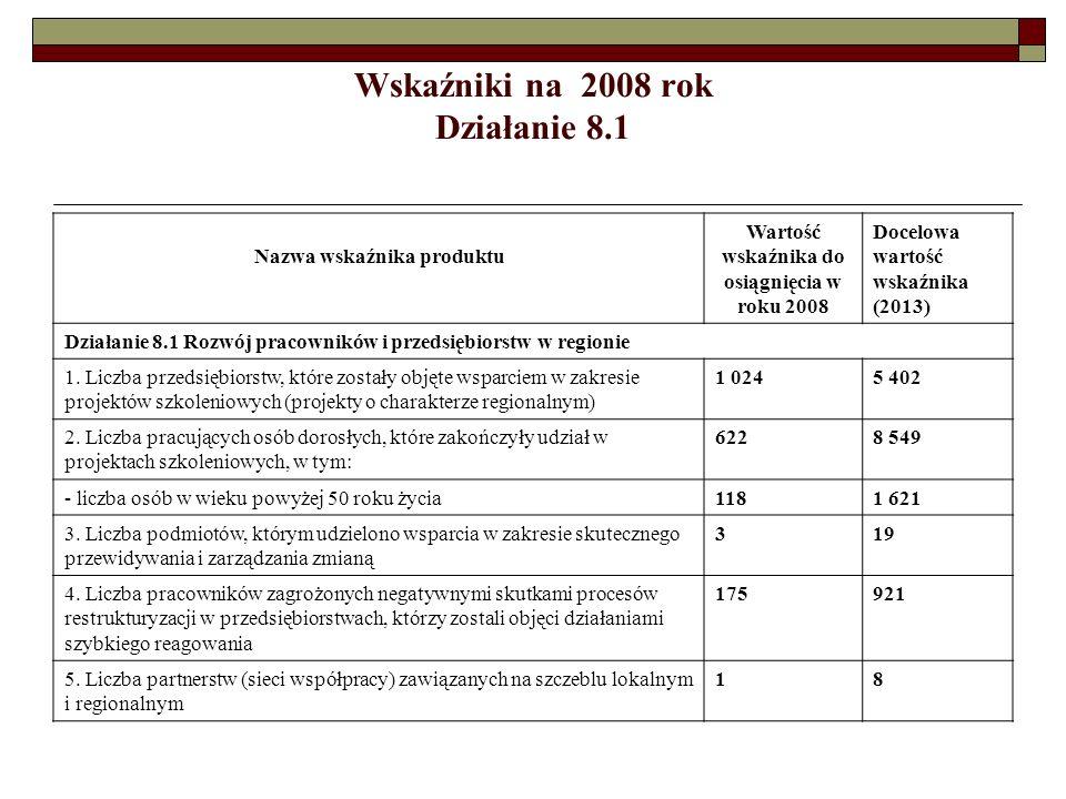 Wskaźniki na 2008 rok Działanie 8.1 Nazwa wskaźnika produktu Wartość wskaźnika do osiągnięcia w roku 2008 Docelowa wartość wskaźnika (2013) Działanie 8.1 Rozwój pracowników i przedsiębiorstw w regionie 1.