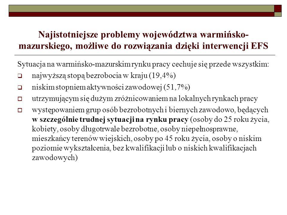 Najistotniejsze problemy województwa warmińsko- mazurskiego, możliwe do rozwiązania dzięki interwencji EFS Sytuacja na warmińsko-mazurskim rynku pracy cechuje się przede wszystkim: najwyższą stopą bezrobocia w kraju (19,4%) niskim stopniem aktywności zawodowej (51,7%) utrzymującym się dużym zróżnicowaniem na lokalnych rynkach pracy występowaniem grup osób bezrobotnych i biernych zawodowo, będących w szczególnie trudnej sytuacji na rynku pracy (osoby do 25 roku życia, kobiety, osoby długotrwale bezrobotne, osoby niepełnosprawne, mieszkańcy terenów wiejskich, osoby po 45 roku życia, osoby o niskim poziomie wykształcenia, bez kwalifikacji lub o niskich kwalifikacjach zawodowych)