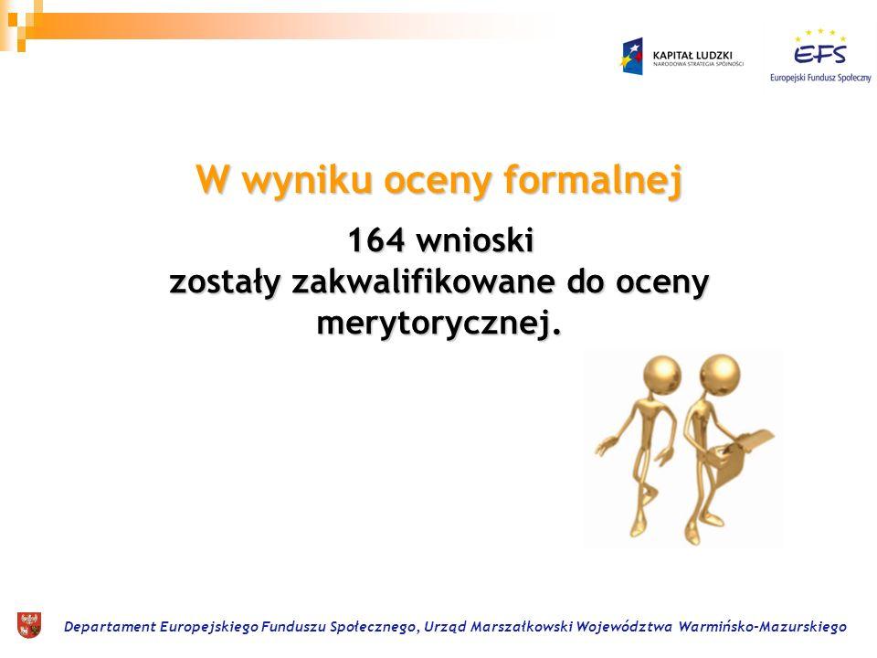 164 wnioski zostały zakwalifikowane do oceny merytorycznej. W wyniku oceny formalnej