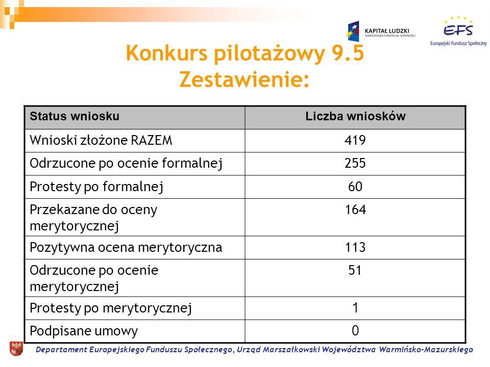 Departament Europejskiego Funduszu Społecznego, Urząd Marszałkowski Województwa Warmińsko-Mazurskiego Konkurs pilotażowy 9.5 Zestawienie: Status wnioskuLiczba wniosków Wnioski złożone RAZEM419 Odrzucone po ocenie formalnej255 Protesty po formalnej60 Przekazane do oceny merytorycznej 164 Pozytywna ocena merytoryczna113 Odrzucone po ocenie merytorycznej 51 Protesty po merytorycznej 1 Podpisane umowy 0