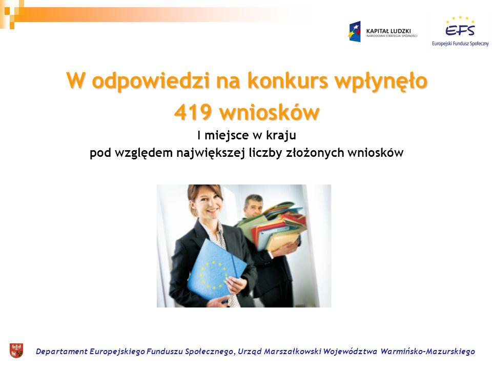 Departament Europejskiego Funduszu Społecznego, Urząd Marszałkowski Województwa Warmińsko-Mazurskiego W odpowiedzi na konkurs wpłynęło 419 wniosków I miejsce w kraju pod względem największej liczby złożonych wniosków