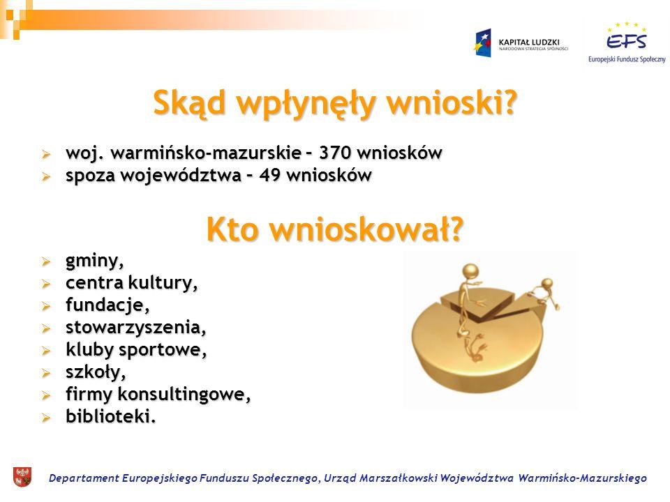 Departament Europejskiego Funduszu Społecznego, Urząd Marszałkowski Województwa Warmińsko-Mazurskiego