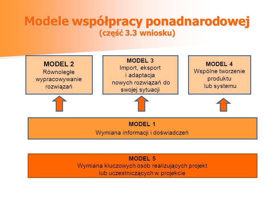 Modele współpracy ponadnarodowej (część 3.3 wniosku) MODEL 2 Równoległe wypracowywanie rozwiązań MODEL 3 Import, eksport i adaptacja nowych rozwiązań do swojej sytuacji MODEL 4 Wspólne tworzenie produktu lub systemu MODEL 1 Wymiana informacji i doświadczeń MODEL 5 Wymiana kluczowych osób realizujących projekt lub uczestniczących w projekcie