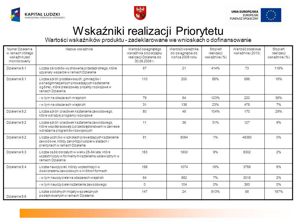 Wskaźniki realizacji Priorytetu Wartości wskaźników produktu - zadeklarowane we wnioskach o dofinansowanie Numer Działania w ramach którego wskaźnik jest monitorowany Nazwa wskaźnikaWartość osiągniętego wskaźnika od początku realizacji Działania do 30.06.2009 r.