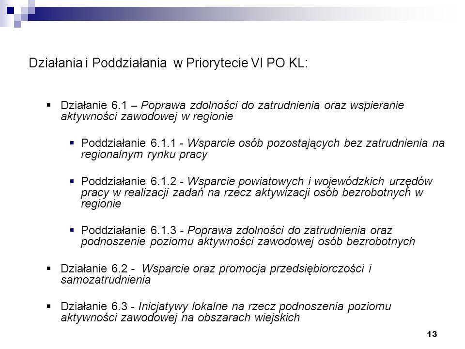 13 Działania i Poddziałania w Priorytecie VI PO KL: Działanie 6.1 – Poprawa zdolności do zatrudnienia oraz wspieranie aktywności zawodowej w regionie Poddziałanie 6.1.1 - Wsparcie osób pozostających bez zatrudnienia na regionalnym rynku pracy Poddziałanie 6.1.2 - Wsparcie powiatowych i wojewódzkich urzędów pracy w realizacji zadań na rzecz aktywizacji osób bezrobotnych w regionie Poddziałanie 6.1.3 - Poprawa zdolności do zatrudnienia oraz podnoszenie poziomu aktywności zawodowej osób bezrobotnych Działanie 6.2 - Wsparcie oraz promocja przedsiębiorczości i samozatrudnienia Działanie 6.3 - Inicjatywy lokalne na rzecz podnoszenia poziomu aktywności zawodowej na obszarach wiejskich