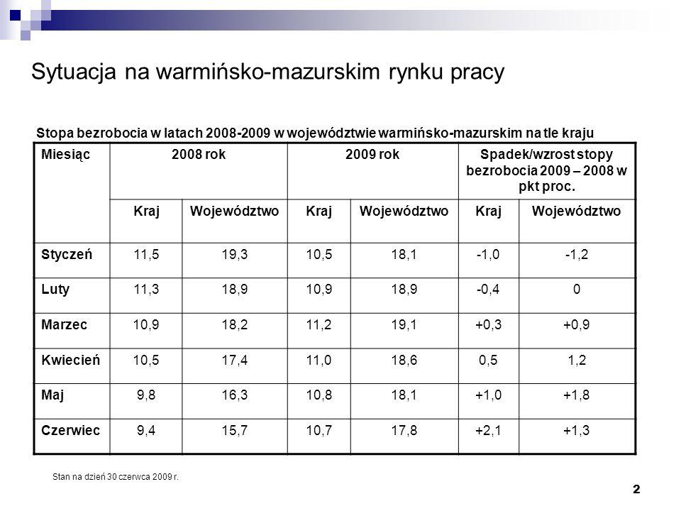 2 Sytuacja na warmińsko-mazurskim rynku pracy Miesiąc2008 rok2009 rokSpadek/wzrost stopy bezrobocia 2009 – 2008 w pkt proc.