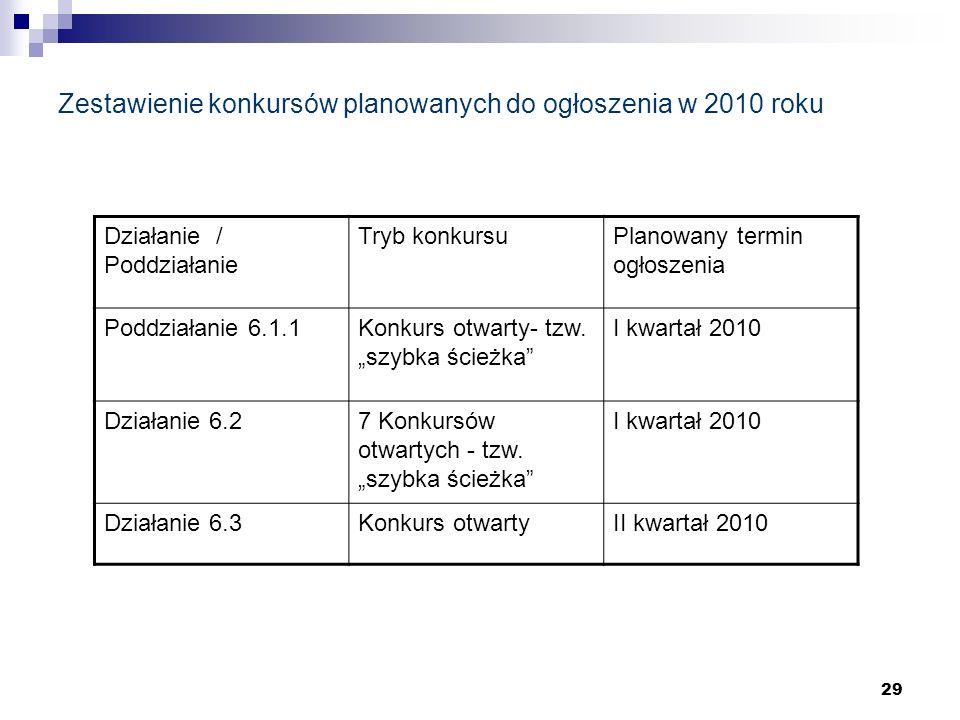 29 Zestawienie konkursów planowanych do ogłoszenia w 2010 roku Działanie / Poddziałanie Tryb konkursuPlanowany termin ogłoszenia Poddziałanie 6.1.1Konkurs otwarty- tzw.