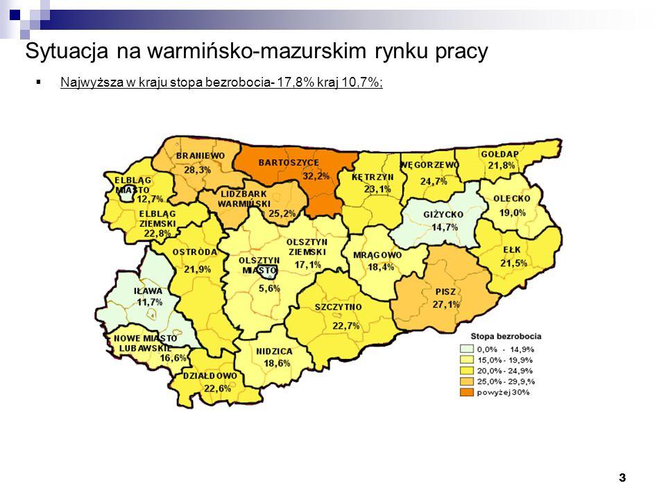 3 Sytuacja na warmińsko-mazurskim rynku pracy Najwyższa w kraju stopa bezrobocia- 17,8% kraj 10,7%;