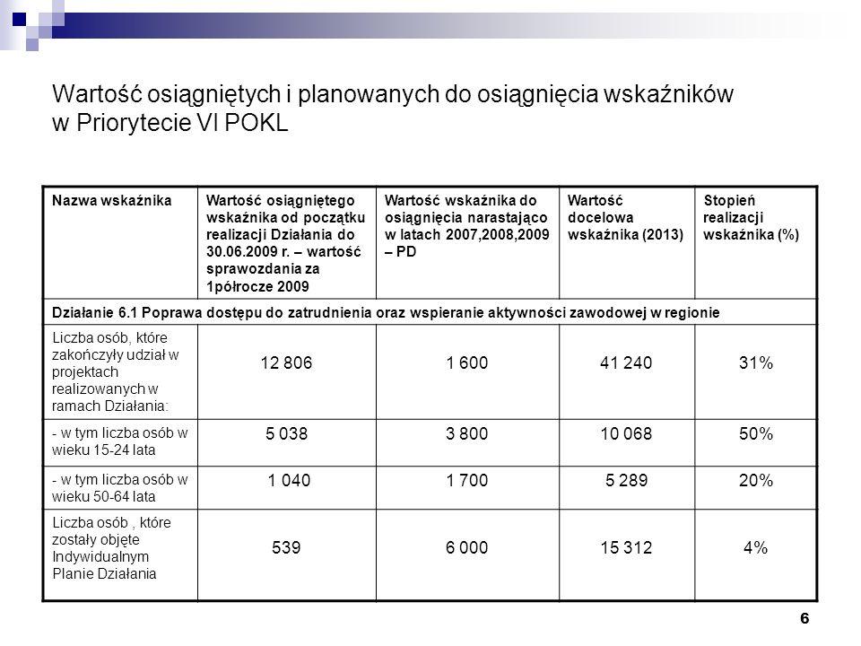 6 Wartość osiągniętych i planowanych do osiągnięcia wskaźników w Priorytecie VI POKL Nazwa wskaźnikaWartość osiągniętego wskaźnika od początku realizacji Działania do 30.06.2009 r.