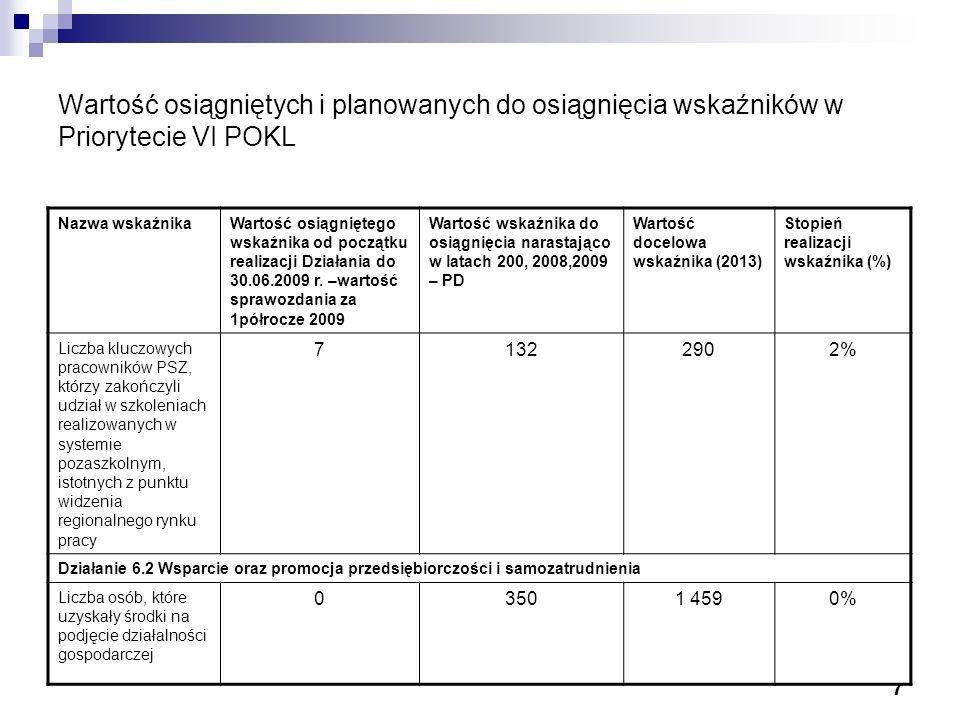 7 Wartość osiągniętych i planowanych do osiągnięcia wskaźników w Priorytecie VI POKL Nazwa wskaźnikaWartość osiągniętego wskaźnika od początku realizacji Działania do 30.06.2009 r.