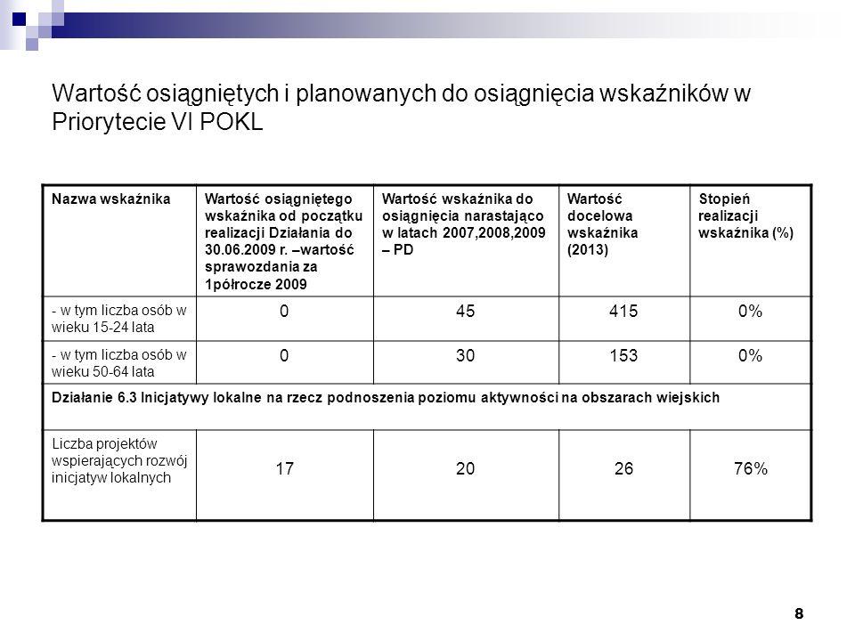 8 Wartość osiągniętych i planowanych do osiągnięcia wskaźników w Priorytecie VI POKL Nazwa wskaźnikaWartość osiągniętego wskaźnika od początku realizacji Działania do 30.06.2009 r.