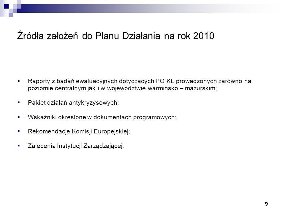 9 Źródła założeń do Planu Działania na rok 2010 Raporty z badań ewaluacyjnych dotyczących PO KL prowadzonych zarówno na poziomie centralnym jak i w województwie warmińsko – mazurskim; Pakiet działań antykryzysowych; Wskaźniki określone w dokumentach programowych; Rekomendacje Komisji Europejskiej; Zalecenia Instytucji Zarządzającej.