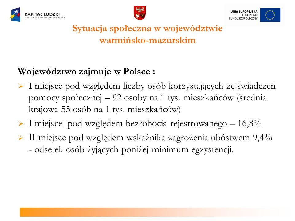 Województwo zajmuje w Polsce : I miejsce pod względem liczby osób korzystających ze świadczeń pomocy społecznej – 92 osoby na 1 tys. mieszkańców (śred