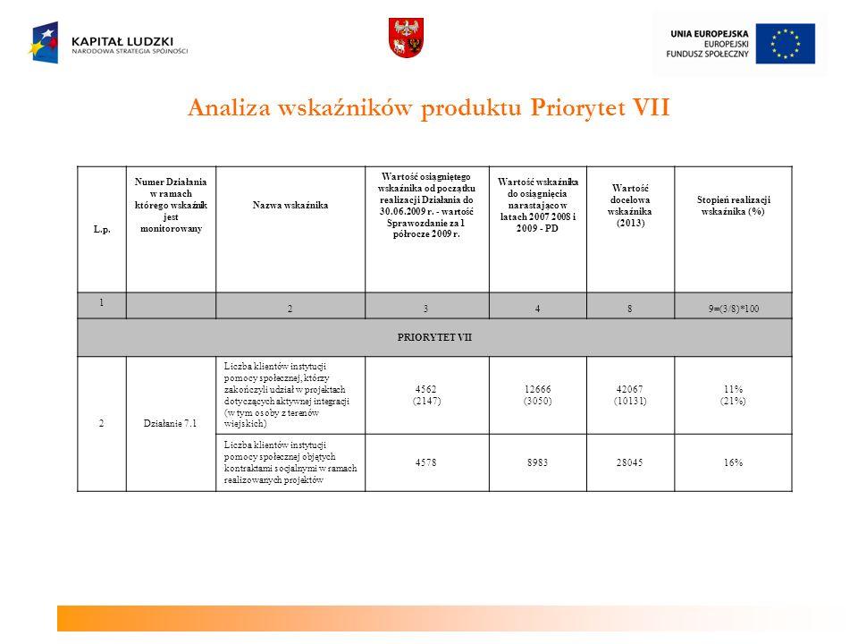 Analiza wskaźników produktu Priorytet VII L.p. Numer Działania w ramach którego wskaźnik jest monitorowany Nazwa wskaźnika Wartość osiągniętego wskaźn