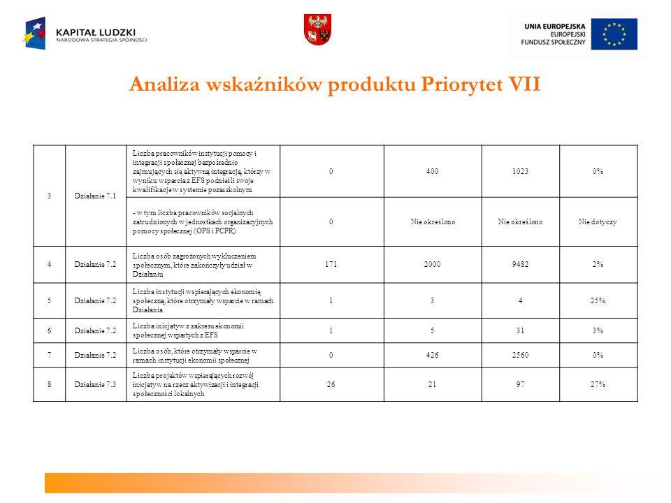 Analiza wskaźników produktu Priorytet VII 3Działanie 7.1 Liczba pracowników instytucji pomocy i integracji społecznej bezpośrednio zajmujących się akt