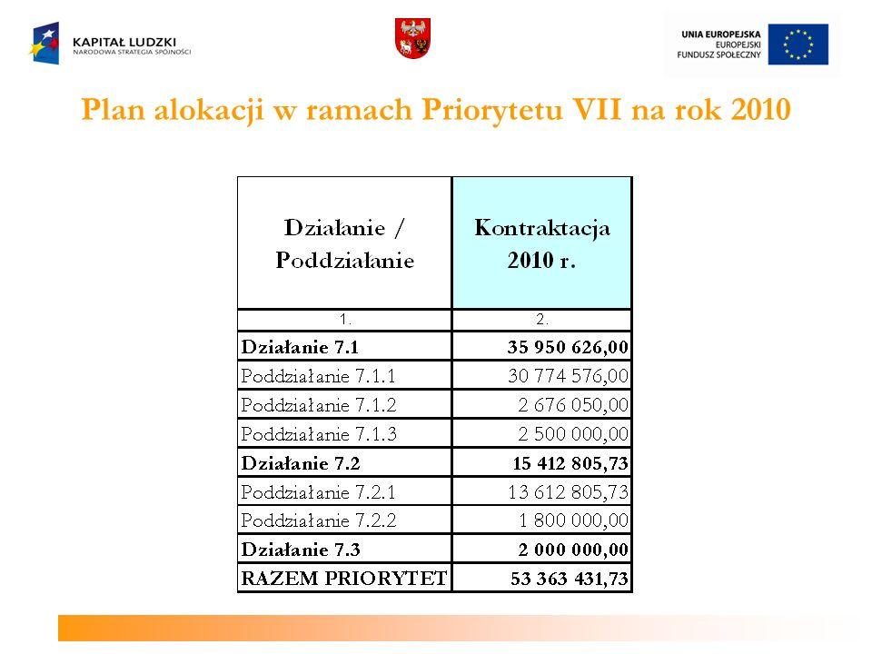 Plan alokacji w ramach Priorytetu VII na rok 2010
