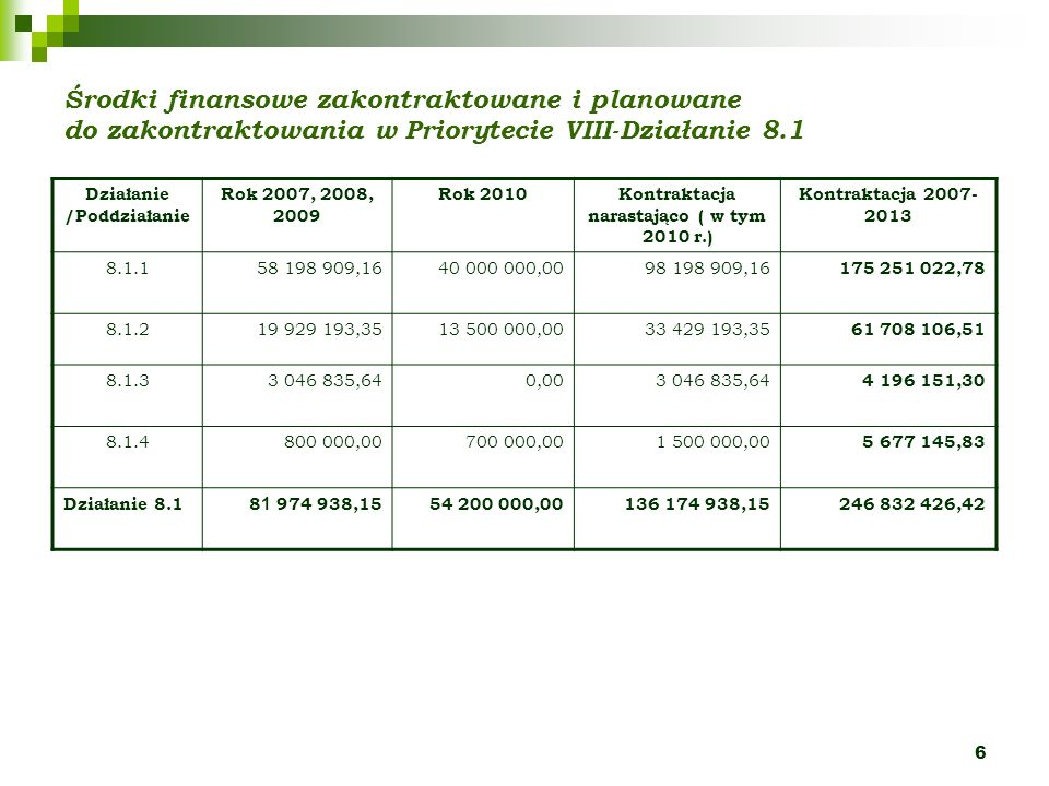 6 Środki finansowe zakontraktowane i planowane do zakontraktowania w Priorytecie VIII-Działanie 8.1 Działanie /Poddziałanie Rok 2007, 2008, 2009 Rok 2010Kontraktacja narastająco ( w tym 2010 r.) Kontraktacja 2007- 2013 8.1.158 198 909,1640 000 000,0098 198 909,16 175 251 022,78 8.1.219 929 193,3513 500 000,0033 429 193,35 61 708 106,51 8.1.33 046 835,640,003 046 835,64 4 196 151,30 8.1.4800 000,00700 000,001 500 000,00 5 677 145,83 Działanie 8.18 1 974 938,1554 200 000,00136 174 938,15246 832 426,42