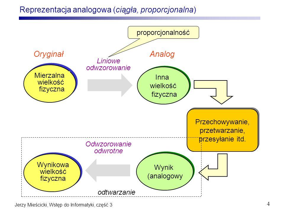Jerzy Mieścicki, Wstęp do Informatyki, część 3 25 Sinusoida y(t) = a*sin(2 *f*t + ) Czas [s], zmienna niezależna Amplituda Częstotliwość [1/s], [Hz] Okres T=1/f [s] Przesunięcie fazy [stopnie]