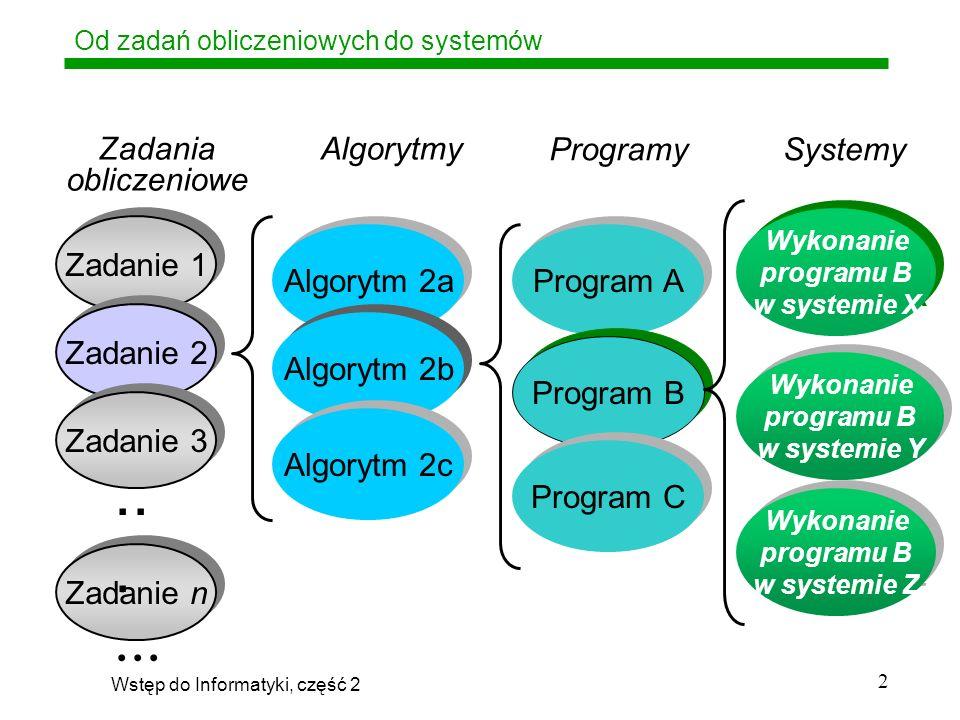 Wstęp do Informatyki, część 2 23 Program, ale czy algorytm .