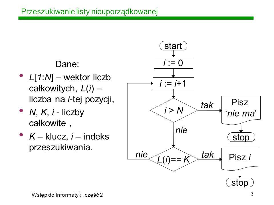 Wstęp do Informatyki, część 2 6 Przeszukiwanie listy nieuporządkowanej start i := 0 i := i+1 i > N L(i)== K Pisz nie ma Pisz i stop tak nie Czynności jednorazowe (inicjalizacja, edycja wyników itp.) Czynności wykonywane wielokrotnie, (w najgorszym przypadku N razy)