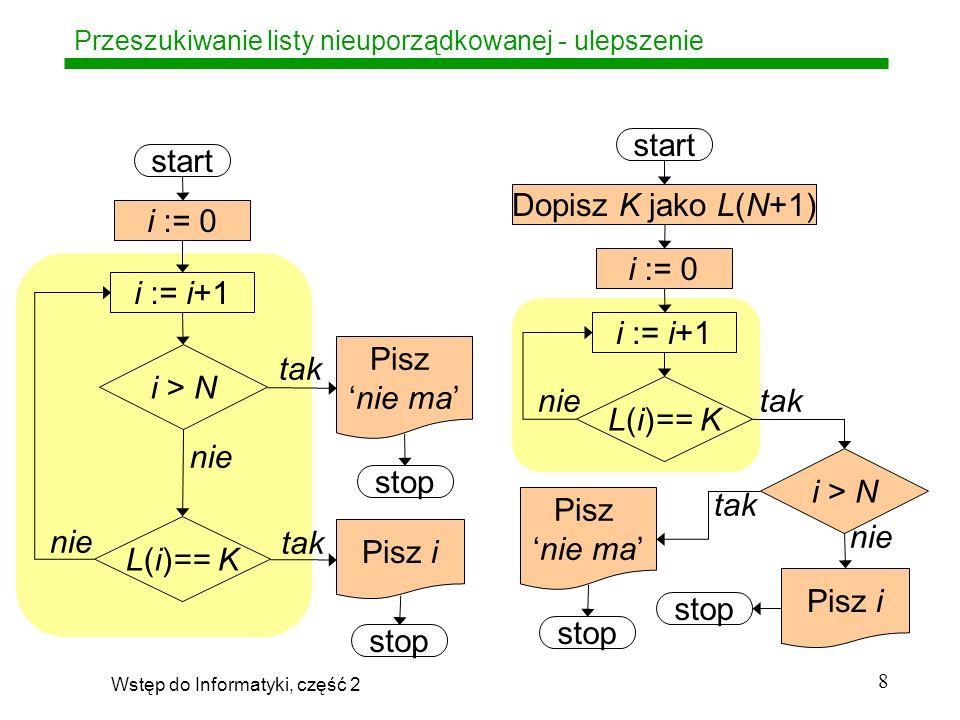 Wstęp do Informatyki, część 2 29 Klasa problemów NPC NPC – od Nondeterministically Polynomial Complete, Każdy problem jest (jako całość) obliczeniowo trudny, Rozwiązanie polega z zasady na wykonaniu ogromnej liczby łatwych obliczeń, każde o wielomianowej (polynomial) złożoności O(N k ), Kolejność ich wykonywania nie jest określona (t.zn.