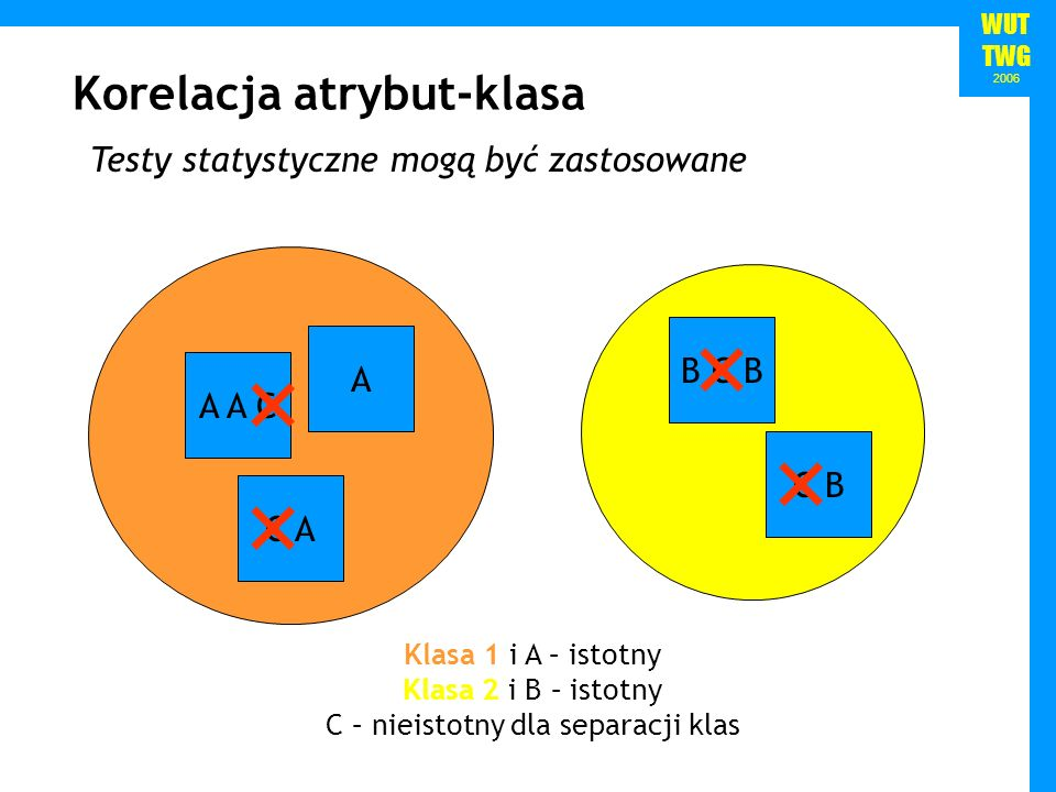 WUT TWG 2006 Korelacja atrybut-klasa Testy statystyczne mogą być zastosowane A A A C C A B C B C B Klasa 1 i A – istotny Klasa 2 i B – istotny C – nie