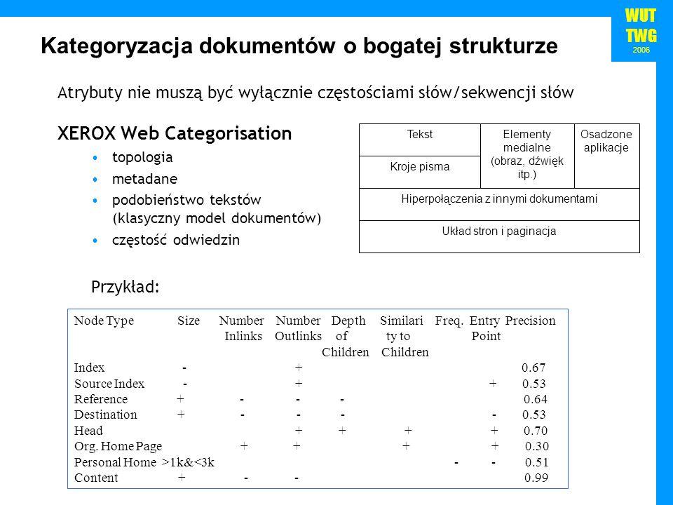 WUT TWG 2006 XEROX Web Categorisation topologia metadane podobieństwo tekstów (klasyczny model dokumentów) częstość odwiedzin Przykład: Atrybuty nie m