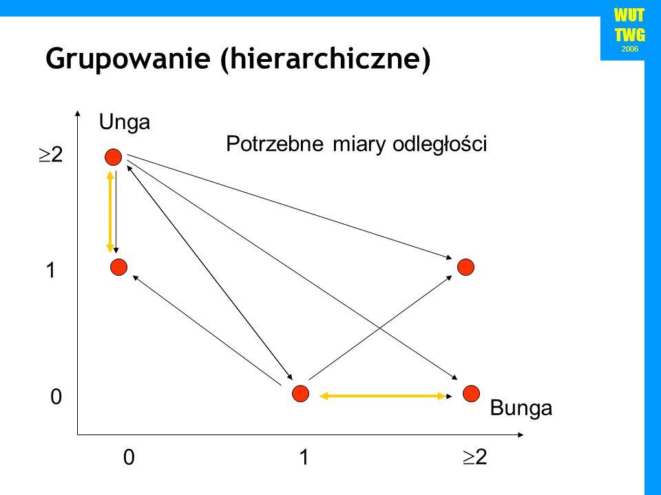 WUT TWG 2006 Grupowanie (hierarchiczne) Unga Bunga 01 2 0 1 2 Potrzebne miary odległości