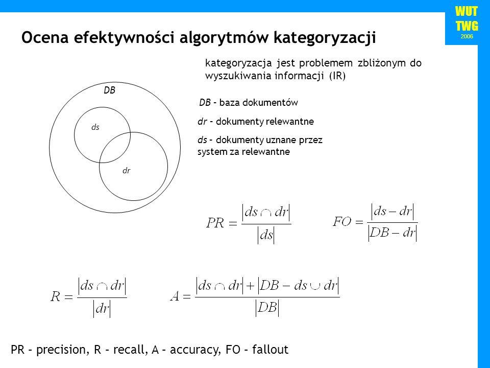 WUT TWG 2006 DB dr ds dr – dokumenty relewantne ds – dokumenty uznane przez system za relewantne DB – baza dokumentów Ocena efektywności algorytmów ka