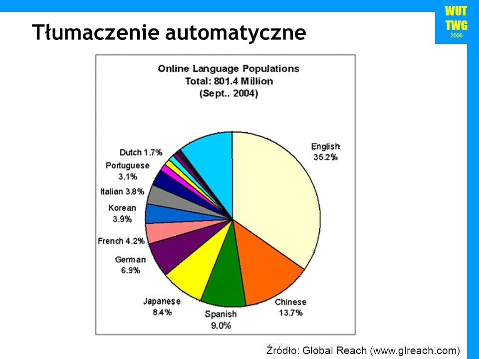 WUT TWG 2006 Źródło: Global Reach (www.glreach.com) Tłumaczenie automatyczne