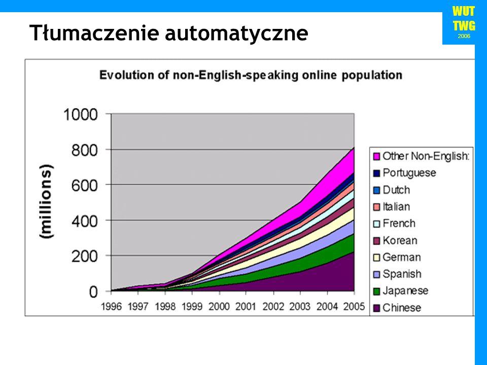 WUT TWG 2006 Tłumaczenie automatyczne