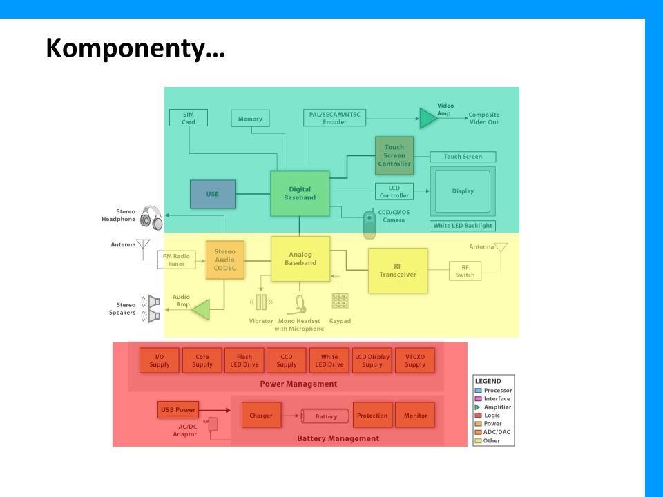 System on a chip -Większość układów elektronicznych niezbędnych do realizacji funkcjonalności współczesnego telefonu (w szczególności – smartphone) realizowane jest w postaci pojedynczego bloku SoC -Najbardziej popularna platforma (2010) – ARM Cortex A8, zestaw instrukcji ARM v7, za chwilę pewnie Cortex A9 (wielordzeniowy) wykorzystana m.in.