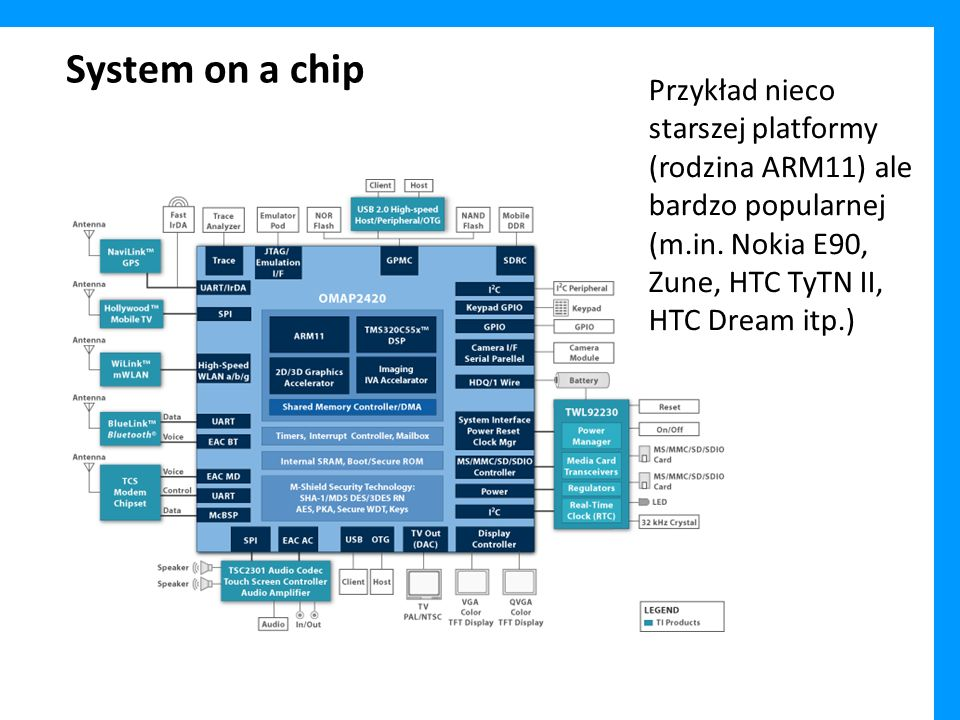 Komunikacja – modem komórkowy -W większości urządzeń będziemy mieli do czynienia z oddzielnym procesorem (z własnym firmware, pamięcią RAM itd.) który komunikować będzie się z infrastrukturą sieci komórkowej.