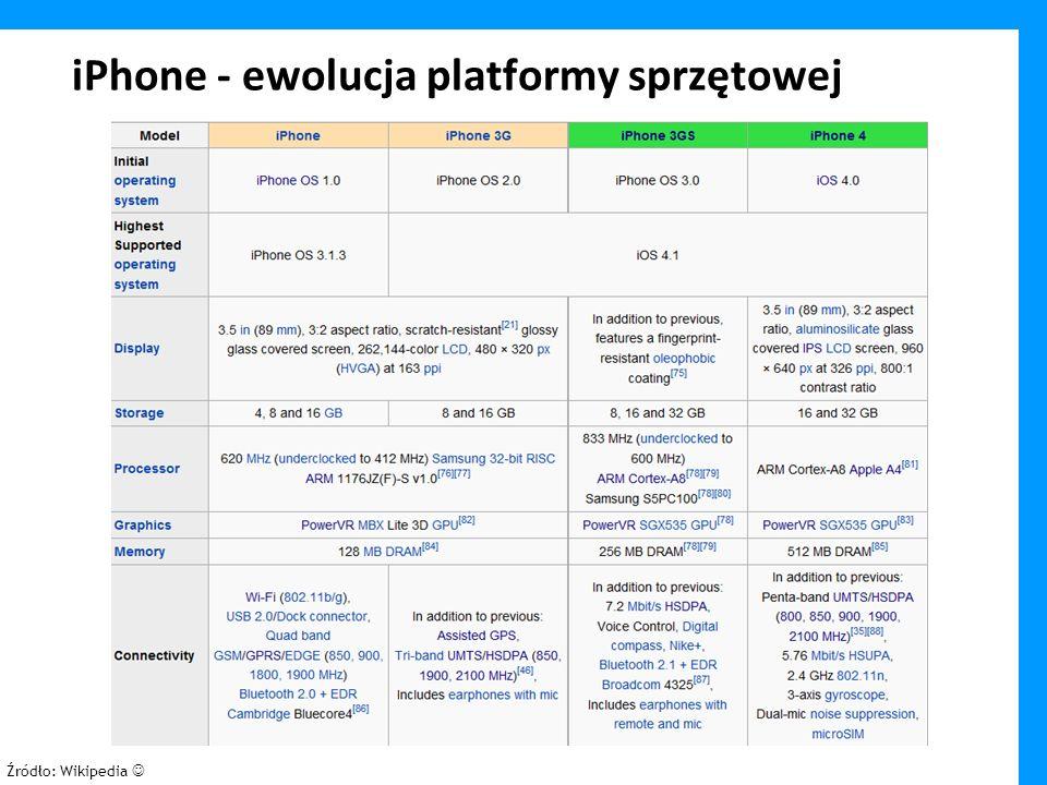 iPhone - ewolucja platformy sprzętowej Źródło: Wikipedia