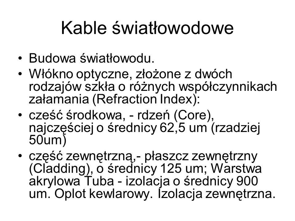 Kable światłowodowe Budowa światłowodu. Włókno optyczne, złożone z dwóch rodzajów szkła o różnych współczynnikach załamania (Refraction Index): cześć