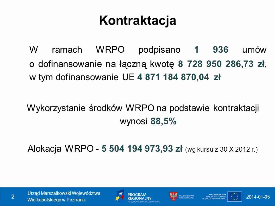 Kontraktacja W ramach WRPO podpisano 1 936 umów o dofinansowanie na łączną kwotę 8 728 950 286,73 zł, w tym dofinansowanie UE 4 871 184 870,04 zł Wyko