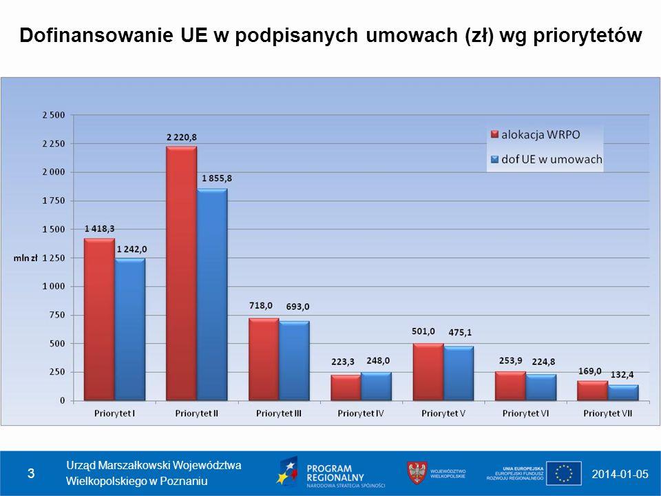 2014-01-05 Urząd Marszałkowski Województwa Wielkopolskiego w Poznaniu 4 Źródło: MRR - Stan wdrażania Regionalnych Programów Operacyjnych na 31 października 2012 r.
