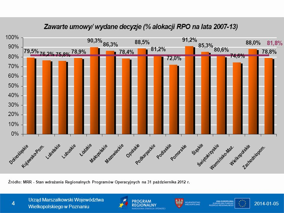 2014-01-05 Urząd Marszałkowski Województwa Wielkopolskiego w Poznaniu 4 Źródło: MRR - Stan wdrażania Regionalnych Programów Operacyjnych na 31 paździe