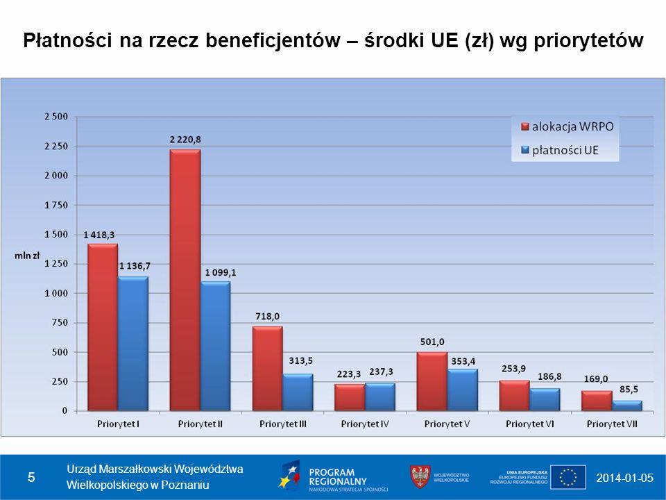 Wydatki certyfikowane - 3 331 985 613,53 zł Alokacja WRPO - 5 504 194 973,93 zł 2014-01-05 Urząd Marszałkowski Województwa Wielkopolskiego w Poznaniu 6 Wykorzystanie środków WRPO Wykorzystanie środków WRPO na podstawie wydatków certyfikowanych wynosi 60,6% Płatności przekazane beneficjentom w ramach WRPO (środki UE) 3 412 406 990,22 zł Wykorzystanie alokacji WRPO na podstawie płatności wynosi 62%