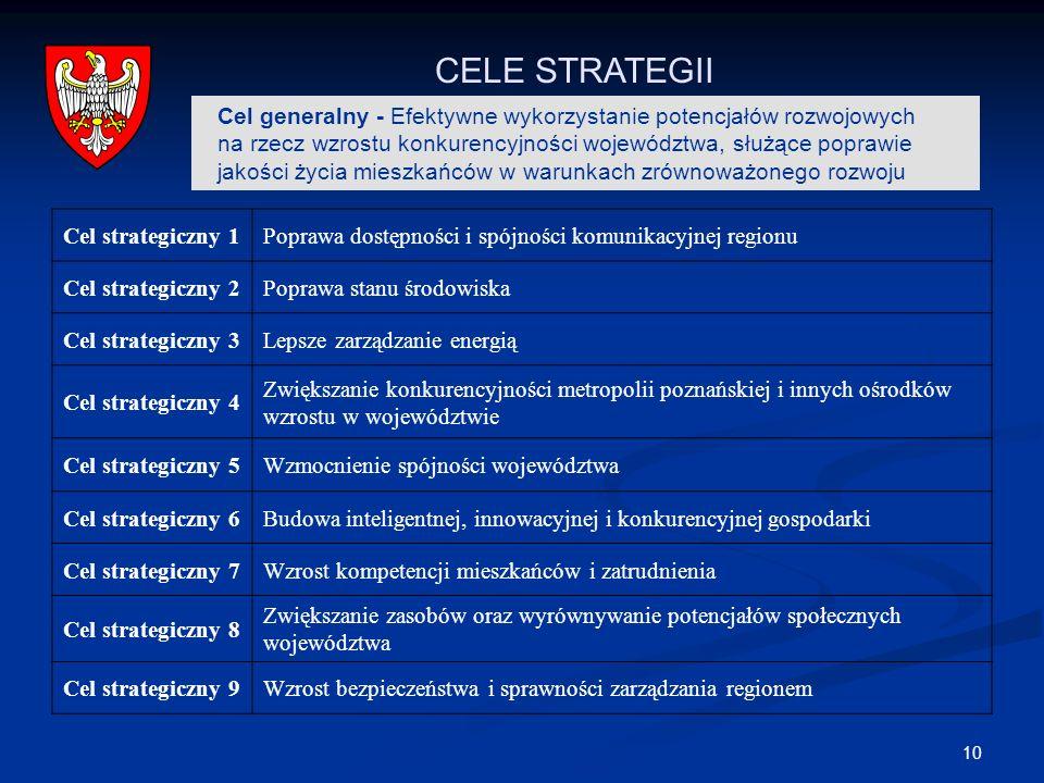 10 CELE STRATEGII Cel generalny - Efektywne wykorzystanie potencjałów rozwojowych na rzecz wzrostu konkurencyjności województwa, służące poprawie jakości życia mieszkańców w warunkach zrównoważonego rozwoju Cel strategiczny 1Poprawa dostępności i spójności komunikacyjnej regionu Cel strategiczny 2Poprawa stanu środowiska Cel strategiczny 3Lepsze zarządzanie energią Cel strategiczny 4 Zwiększanie konkurencyjności metropolii poznańskiej i innych ośrodków wzrostu w województwie Cel strategiczny 5Wzmocnienie spójności województwa Cel strategiczny 6Budowa inteligentnej, innowacyjnej i konkurencyjnej gospodarki Cel strategiczny 7Wzrost kompetencji mieszkańców i zatrudnienia Cel strategiczny 8 Zwiększanie zasobów oraz wyrównywanie potencjałów społecznych województwa Cel strategiczny 9Wzrost bezpieczeństwa i sprawności zarządzania regionem