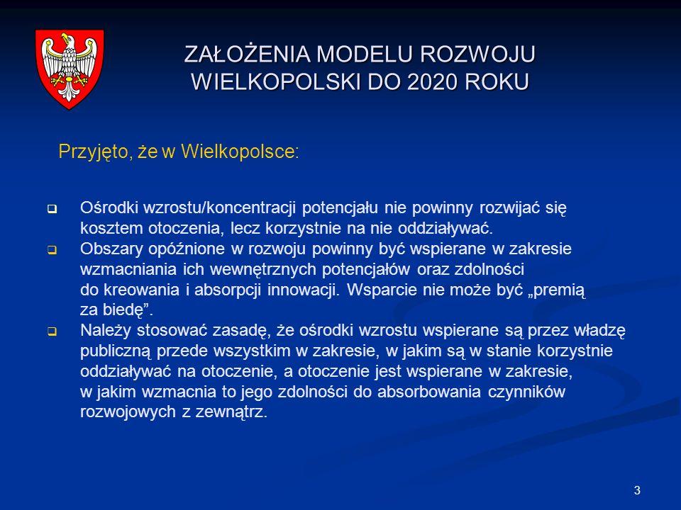 3 ZAŁOŻENIA MODELU ROZWOJU WIELKOPOLSKI DO 2020 ROKU Ośrodki wzrostu/koncentracji potencjału nie powinny rozwijać się kosztem otoczenia, lecz korzystn