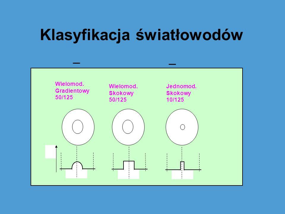 Klasyfikacja światłowodów n Wielomod. Gradientowy 50/125 Wielomod. Skokowy 50/125 Jednomod. Skokowy 10/125
