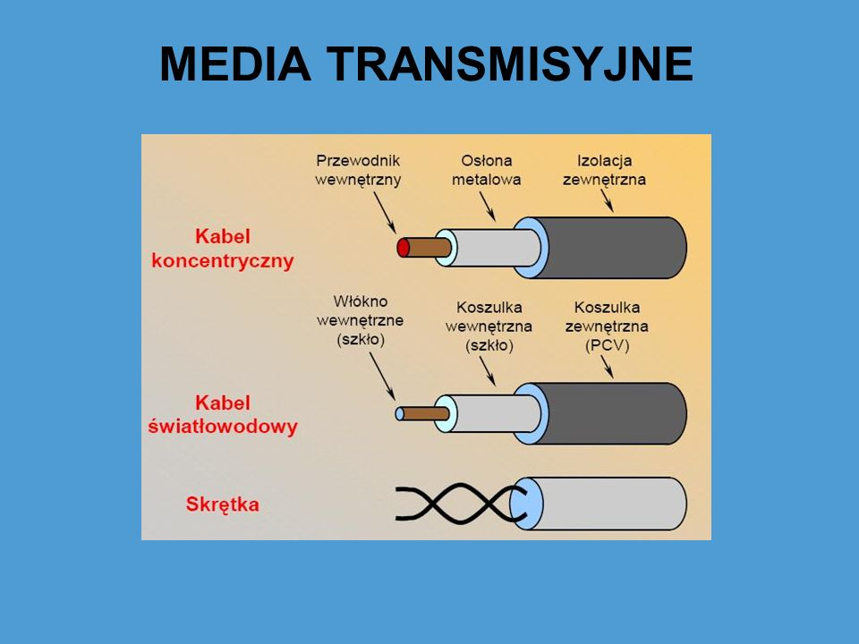 MEDIA TRANSMISYJNE – Kabel miedziany Kabel miedziany – medium, w którym transmisja może odbywać się na małych odległościach.