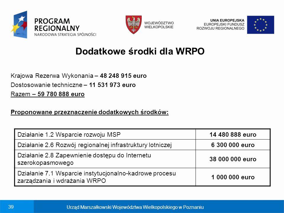 39 Urząd Marszałkowski Województwa Wielkopolskiego w Poznaniu Dodatkowe środki dla WRPO Krajowa Rezerwa Wykonania – 48 248 915 euro Dostosowanie techniczne – 11 531 973 euro Razem – 59 780 888 euro Proponowane przeznaczenie dodatkowych środków: Działanie 1.2 Wsparcie rozwoju MSP 14 480 888 euro Działanie 2.6 Rozwój regionalnej infrastruktury lotniczej 6 300 000 euro Działanie 2.8 Zapewnienie dostępu do Internetu szerokopasmowego 38 000 000 euro Działanie 7.1 Wsparcie instytucjonalno-kadrowe procesu zarządzania i wdrażania WRPO 1 000 000 euro