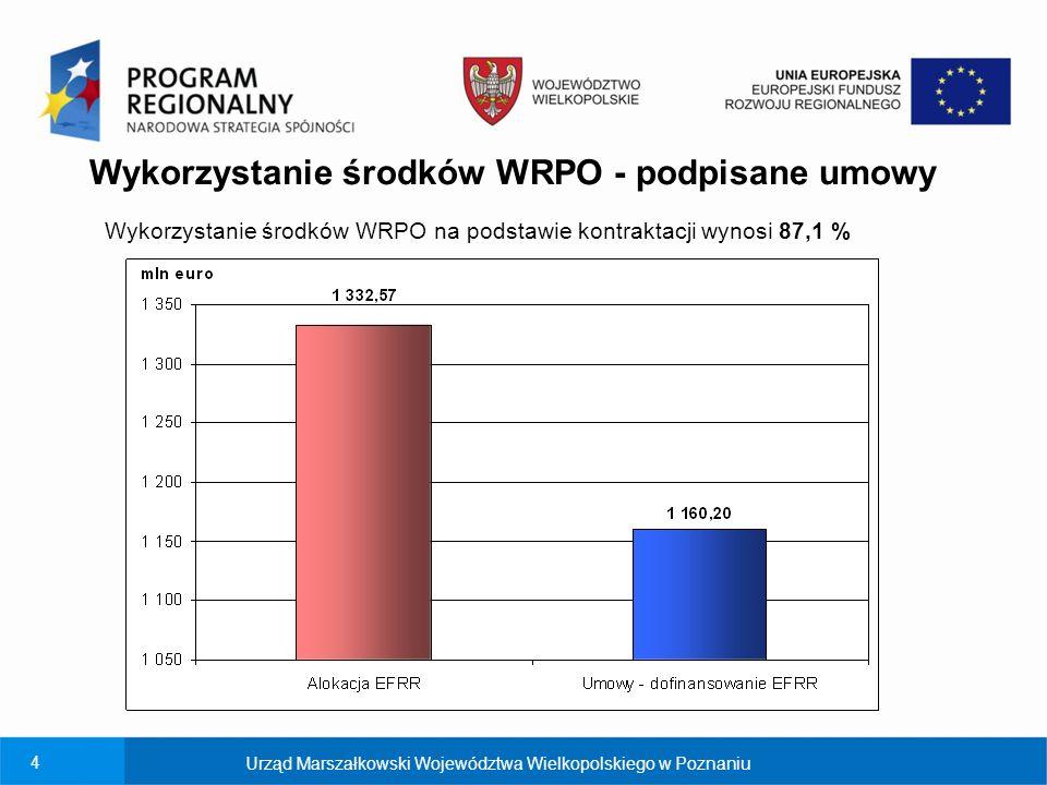 4 Wykorzystanie środków WRPO - podpisane umowy Urząd Marszałkowski Województwa Wielkopolskiego w Poznaniu Wykorzystanie środków WRPO na podstawie kontraktacji wynosi 87,1 %