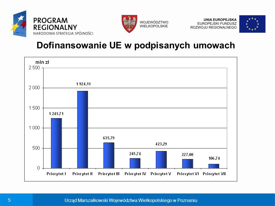 6 Wykorzystanie alokacji środków UE na podstawie podpisanych umów Urząd Marszałkowski Województwa Wielkopolskiego w Poznaniu