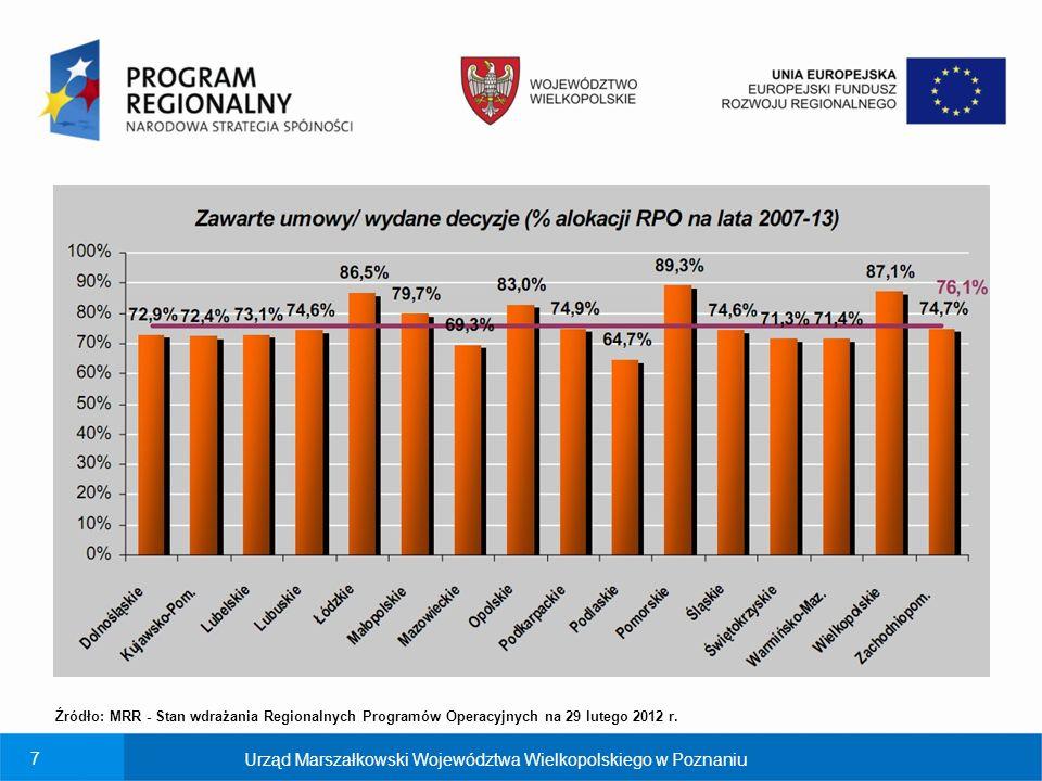 7 Źródło: MRR - Stan wdrażania Regionalnych Programów Operacyjnych na 29 lutego 2012 r.