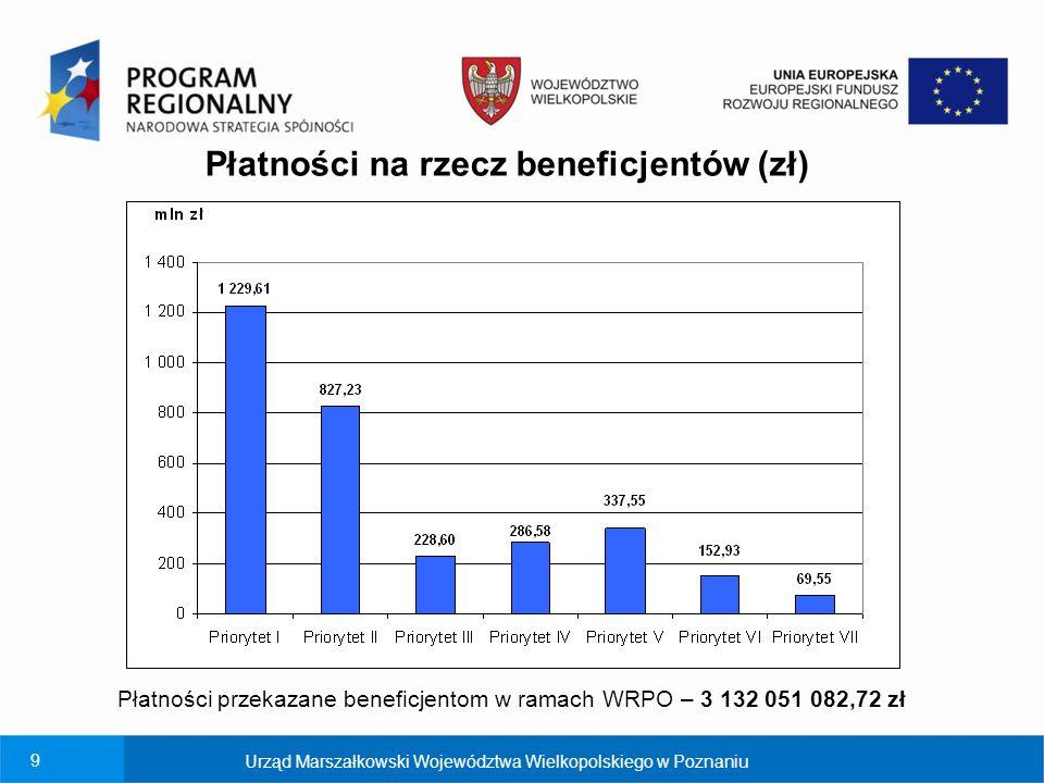 10 Urząd Marszałkowski Województwa Wielkopolskiego w Poznaniu Wykorzystanie alokacji WRPO na podstawie płatności – 52,57% Wykorzystanie alokacji WRPO na podstawie płatności na rzecz beneficjentów – środki UE (%)